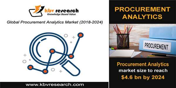 Emergence of AI and Procurement Analytics